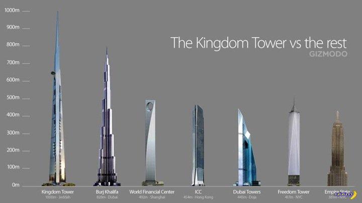 Самый высокий небоскреб в мире скоро начнут строить