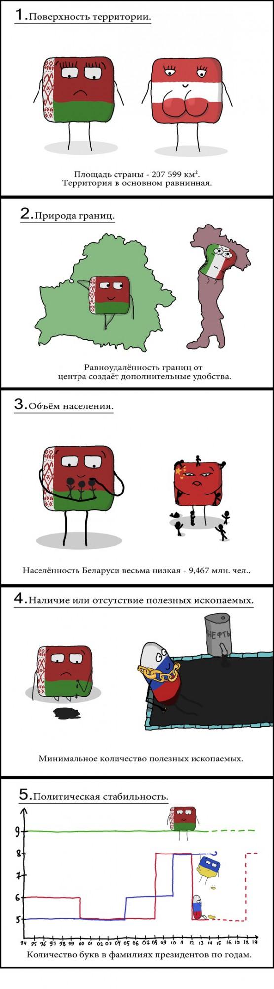 Анализ геополитического потенциала Беларуси