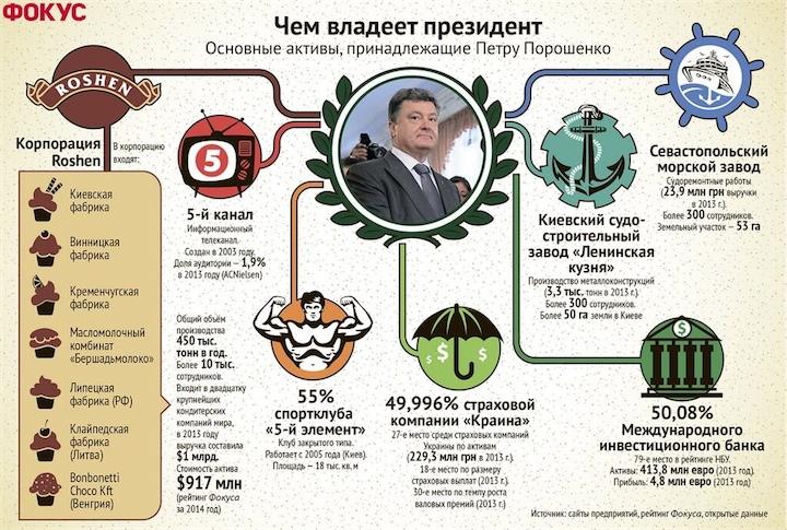 Активы Петра Порошенко