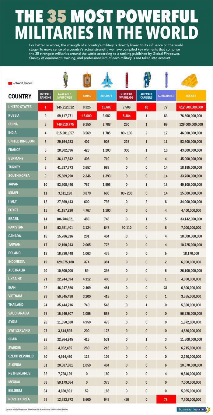 35 самых сильных армий в мире