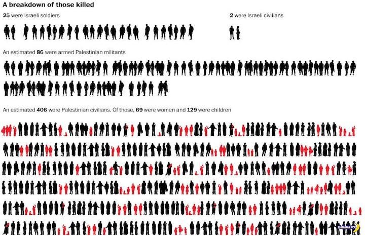 Конфликт в Секторе Газа в виде инфографики