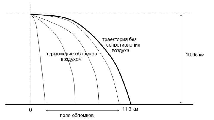 MH 17 - Вопрос-ответ