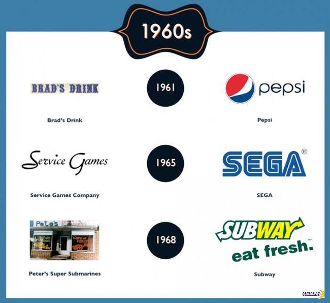 Забытый ребрендинг известных компаний