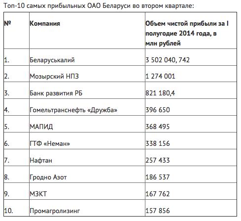 Рейтинг прибыльных и убыточных предприятий Беларуси!