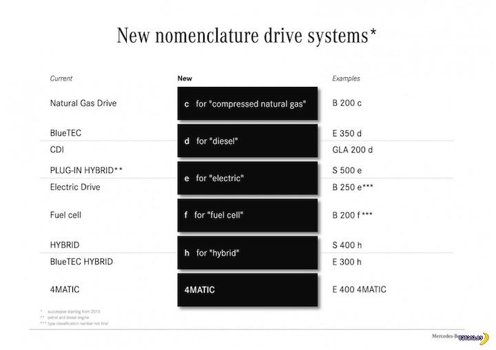 Mercedes-Benz расставляет буковки в моделях