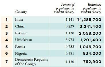 Проблемы с рабством в Беларуси