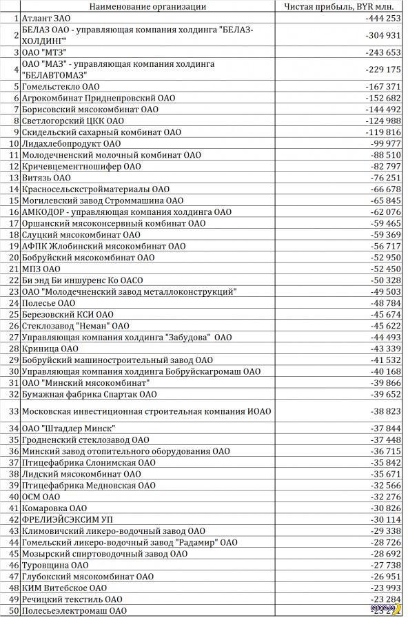 Топ-50 убыточных и прибыльных предприятий Беларуси - 2014