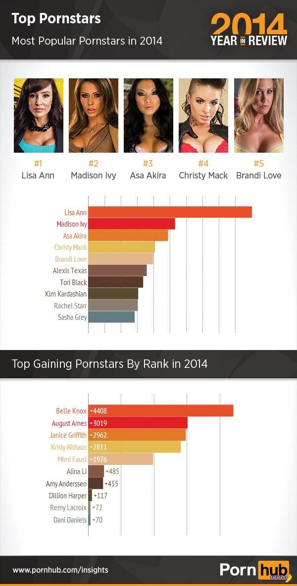 Итоги года по версии PornHub