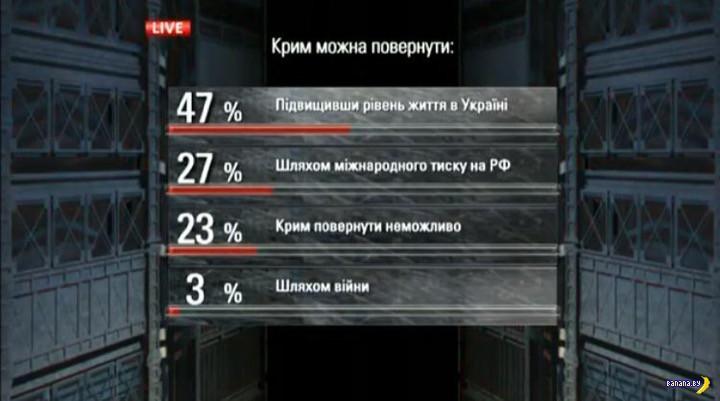 Как вернуть Крым?