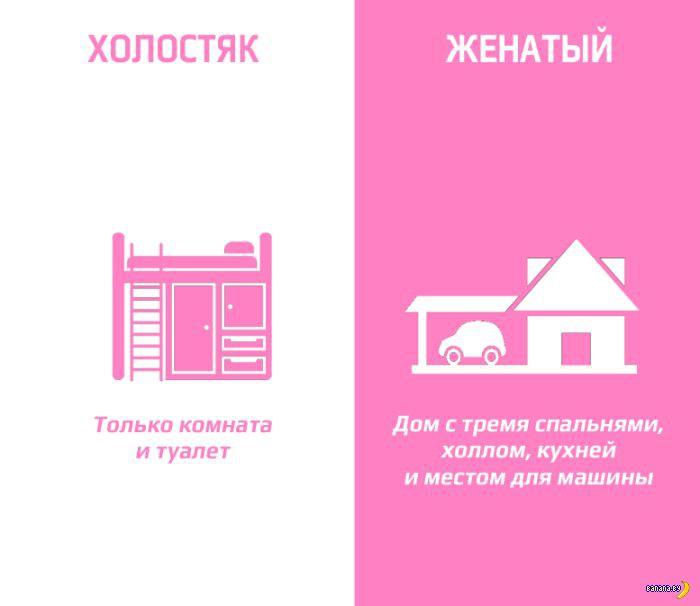 Женатик vs Холостяк