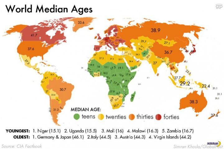 Медианный возраст