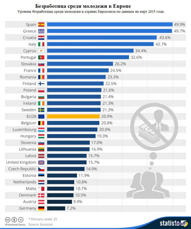 Безработица среди молодежи в Европе