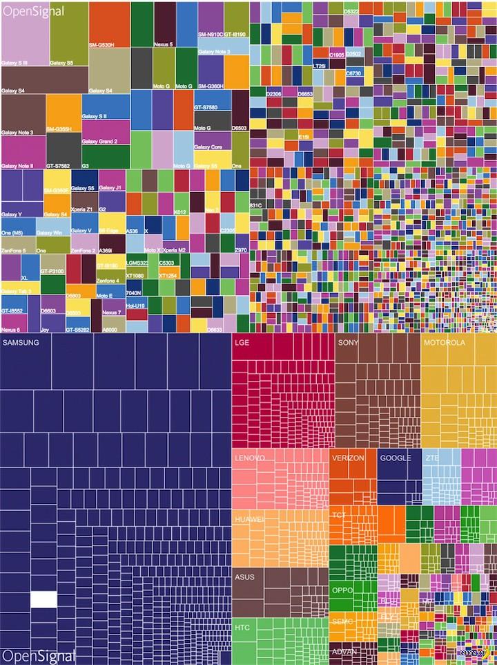 Android: разнообразие видов