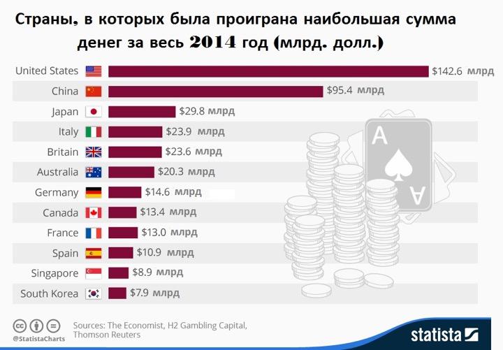 Кто больше всех спускает денег в казино?