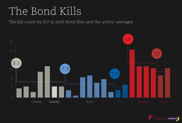 Джеймс Бонд стал очень много убивать