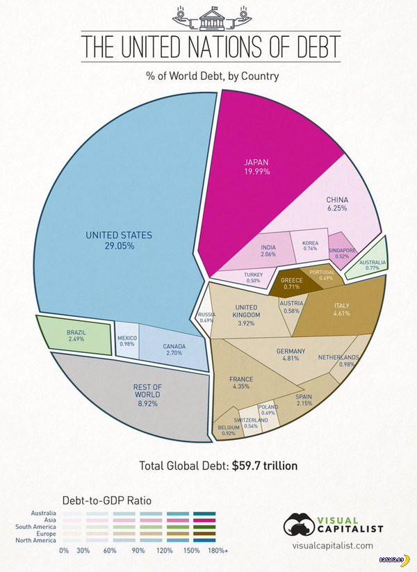 Красиво и понятно о главных должниках планеты