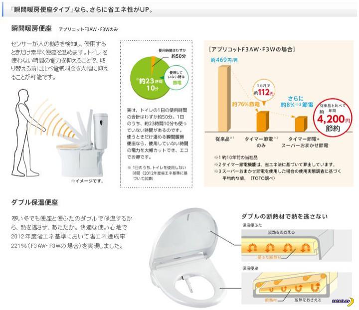 Японское чудо –крышка унитаза с встроенным биде!