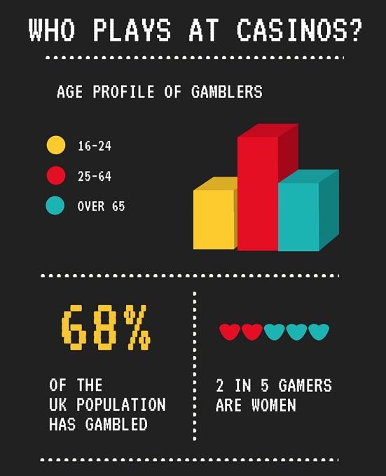Факты про онлайн казино в Великобритании