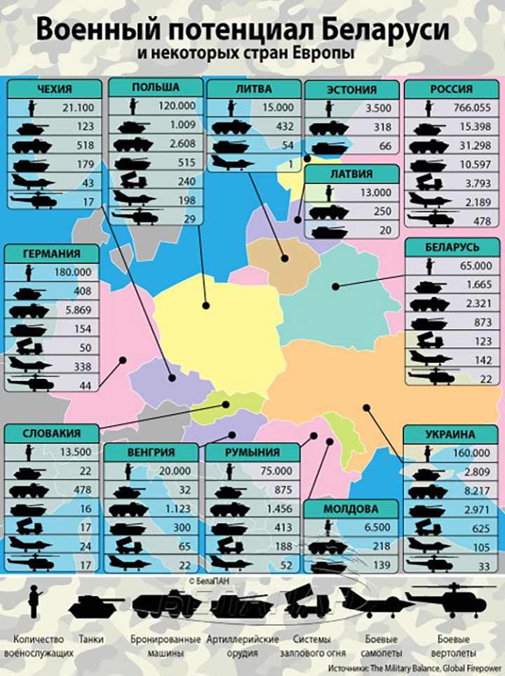 Инфографика: сравнение армий Беларуси и стран Европы
