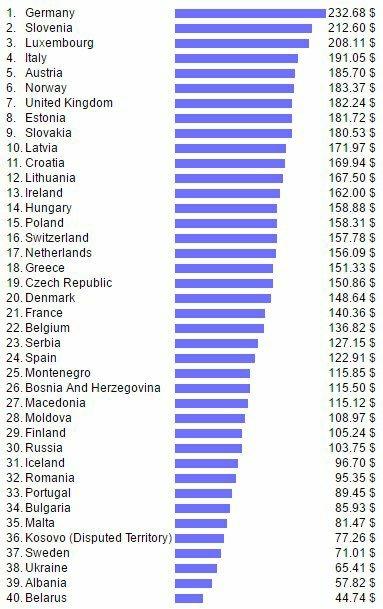 Беларусь и оплата коммунальных услуг