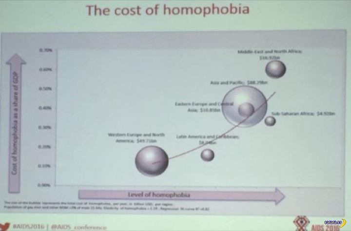 Сколько стоит гомофобия?