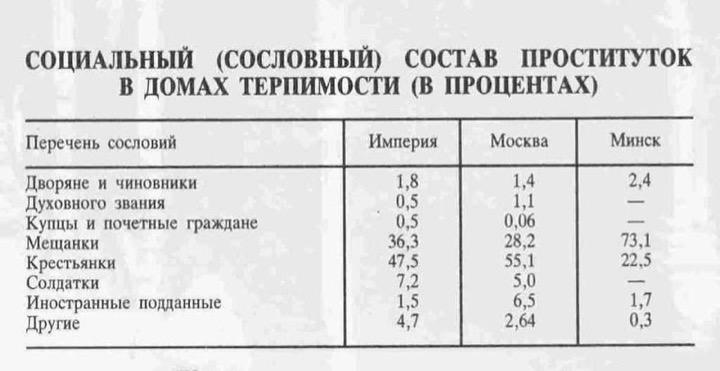 История проституции в Царской России