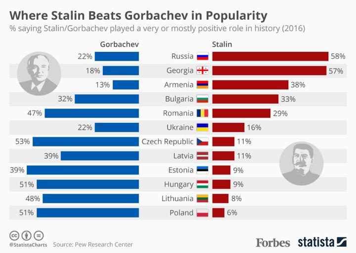 Кто популярнее, Сталин или Горбачёв?