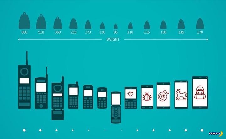 Сколько у вас было моделей мобильных телефонов?