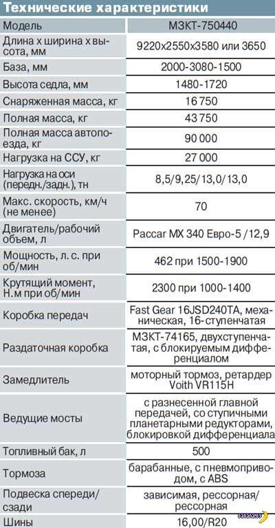 Красавец МЗКТ‑750440 8×8