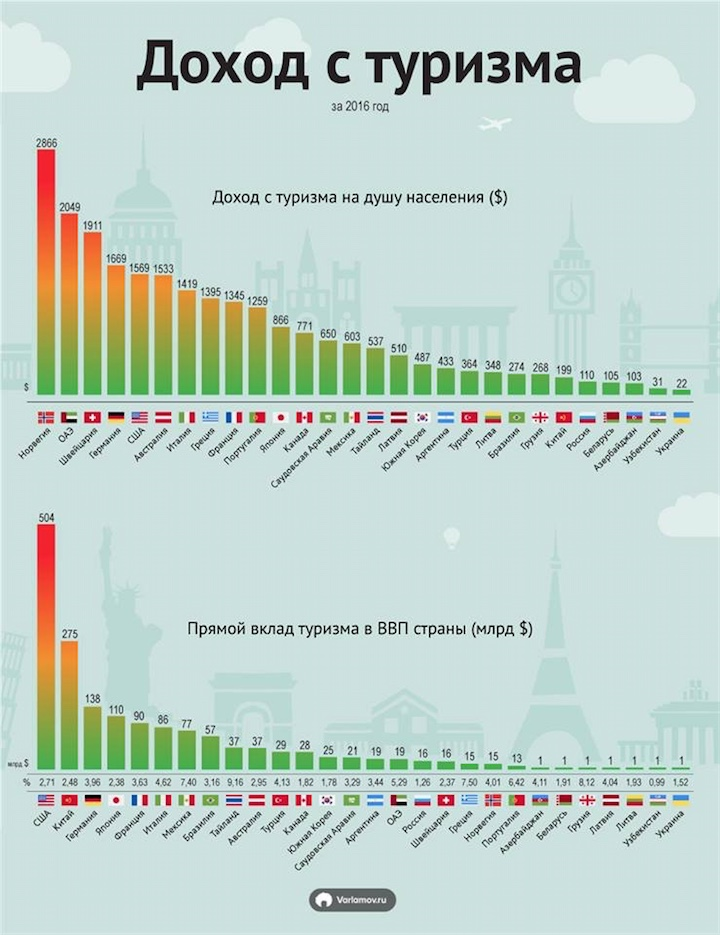 Инфографика про страны и туризм
