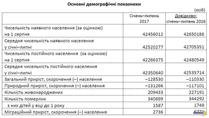 Официально пересчитали украинцев