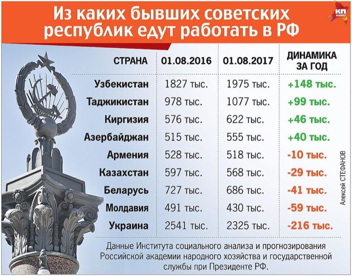 Орда гастарбайтеров захватывает Россию