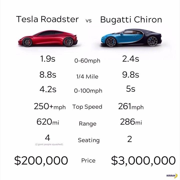 Не покупайте Bugatti Chiron!