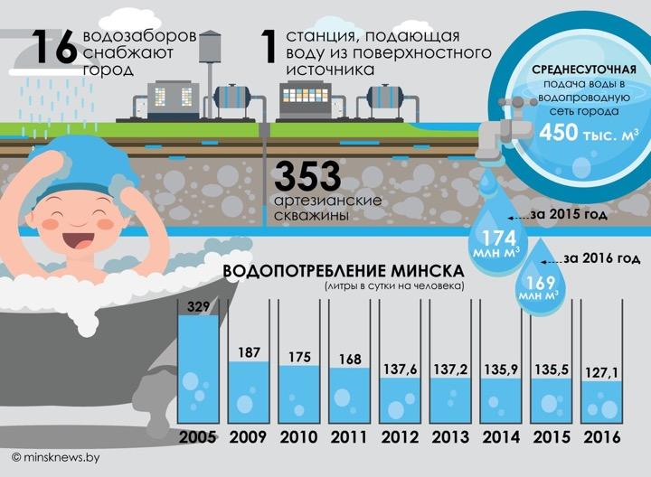 Минчане научились здорово экономить воду!