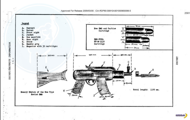Первое знакомство ЦРУ с автоматом Калашникова
