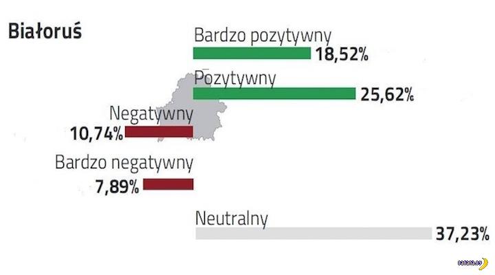 Отношение поляков к белорусам