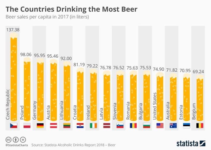 Самые пивные страны