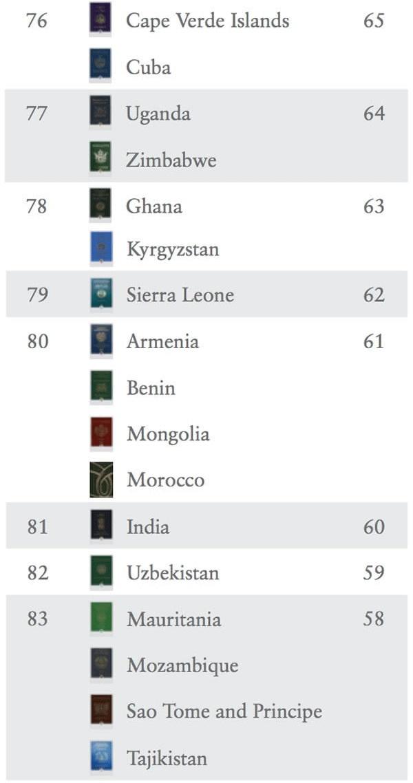 Рейтинг силы паспортов стран мира 2018