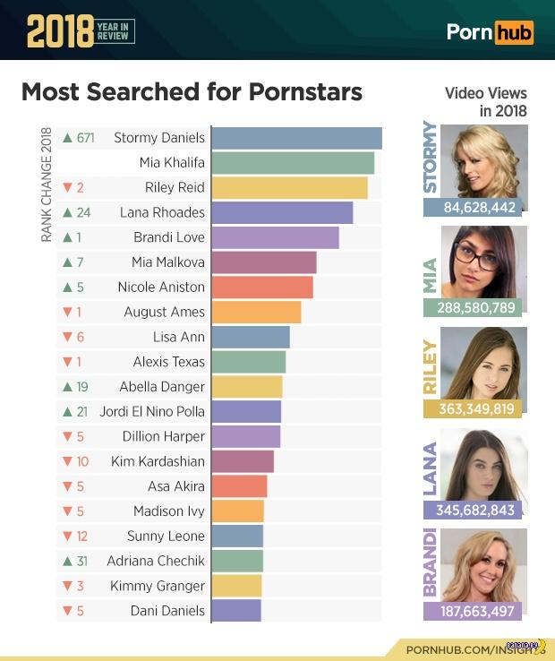 Самые популярные порноактрисы 2018 по версии PornHub