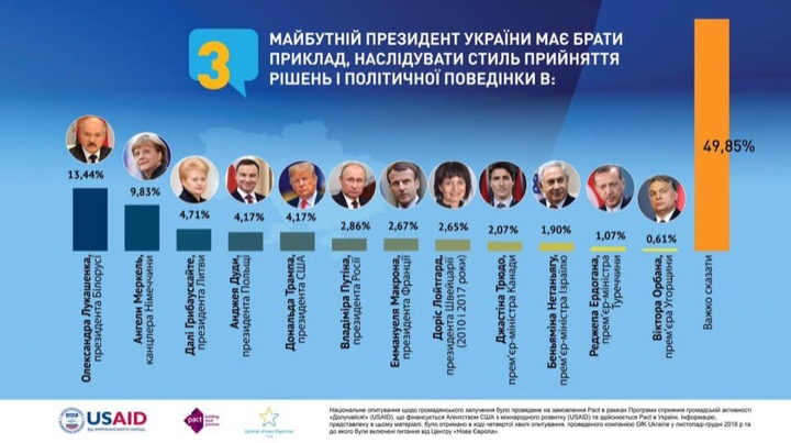 "Украинцы хотят президента ""как Лукашенко"""