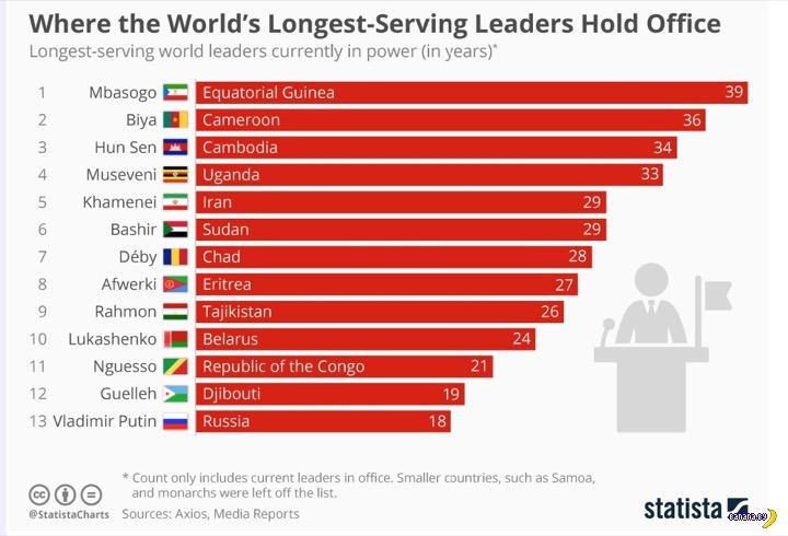 Долгоиграющий Лукашенко играет не так уж и долго!