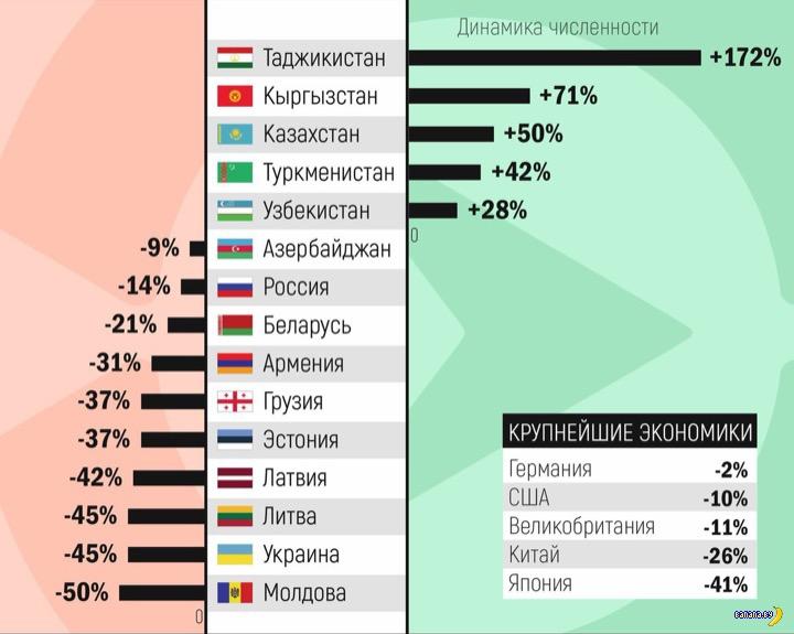 Страны экс-СССР в прогнозе ООН по населению к 2100 году