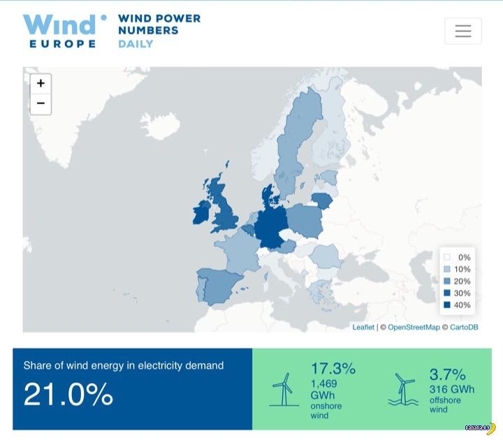 За вчера ветер надул 21% электричества в Европе