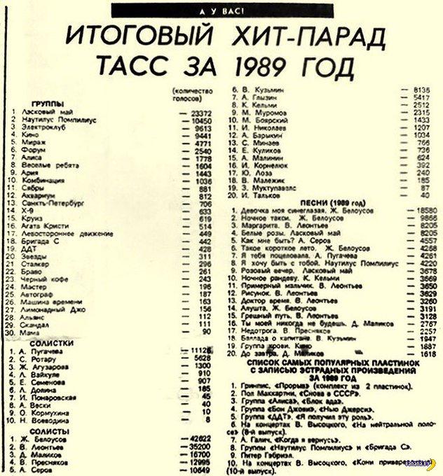 Хит-парад советской эстрады в 1989 году