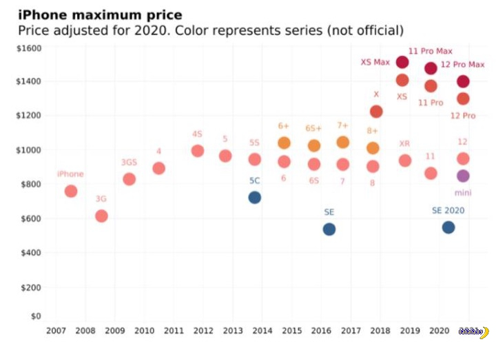 Вся правда про цены на iPhone