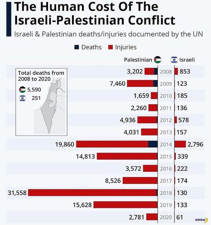 Конфликт Палестины и Израиля – жертвы