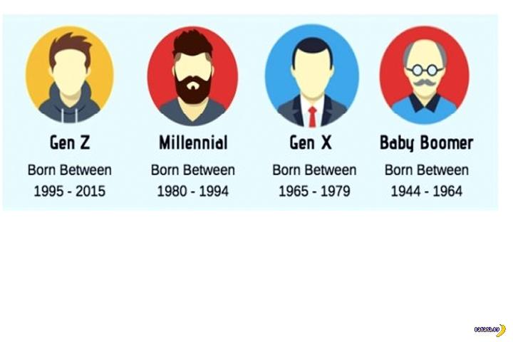 Классификация поколений
