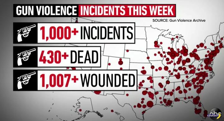Каждый 12 минут –труп с пулевыми ранениями