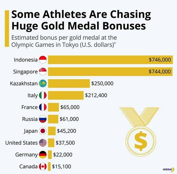 Размер призовых на Олимпиаде в Токио