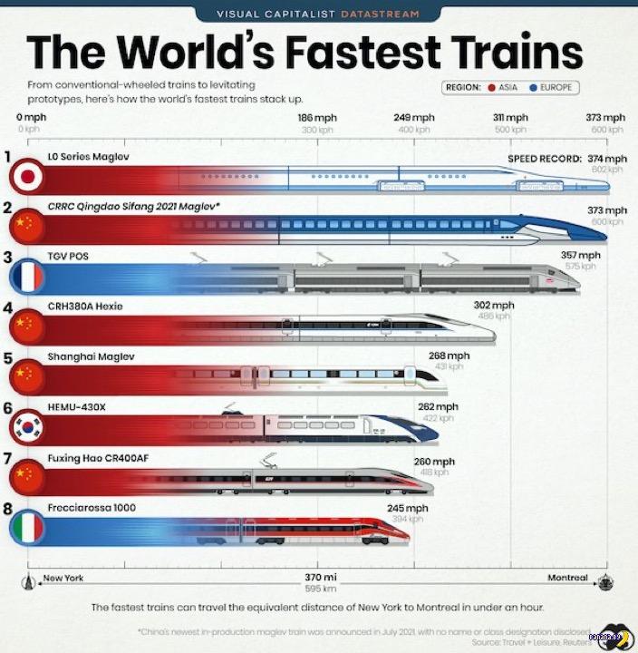 Самые быстрые поезда в мире